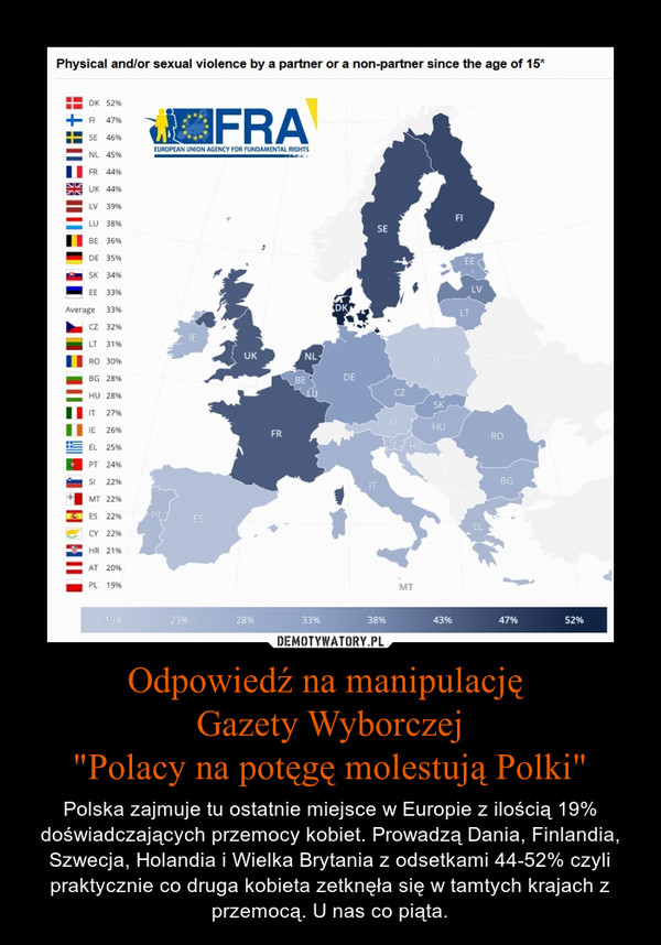 """Odpowiedź na manipulację Gazety Wyborczej""""Polacy na potęgę molestują Polki"""" – Polska zajmuje tu ostatnie miejsce w Europie z ilością 19% doświadczających przemocy kobiet. Prowadzą Dania, Finlandia, Szwecja, Holandia i Wielka Brytania z odsetkami 44-52% czyli praktycznie co druga kobieta zetknęła się w tamtych krajach z przemocą. U nas co piąta."""
