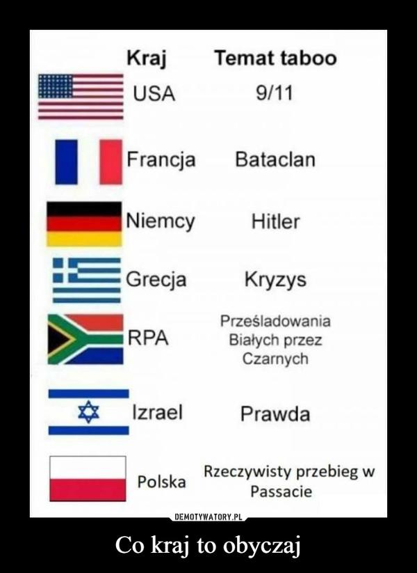 Co kraj to obyczaj –  Kraj Temat tabuUSA 9/11Francja BataclanNiemcy HitlerGrecja KryzysRPA Prześladowania Białych przez CzarnychIzrael PrawdaPolska Rzeczywisty przebieg w Passacie