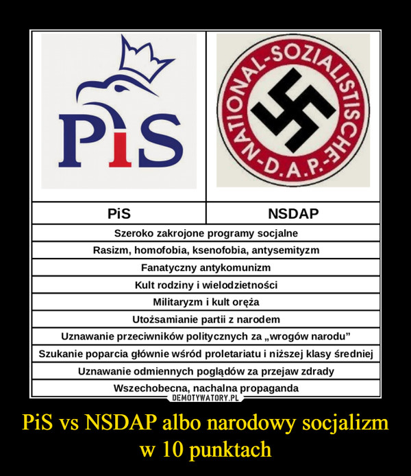 PiS vs NSDAP albo narodowy socjalizm w 10 punktach –
