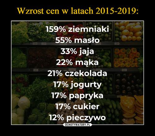 Wzrost cen w latach 2015-2019: