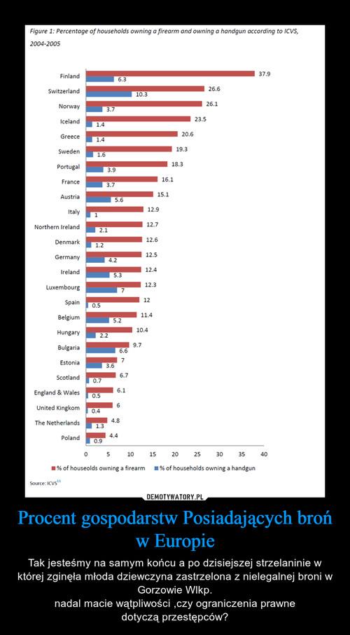 Procent gospodarstw Posiadających broń w Europie