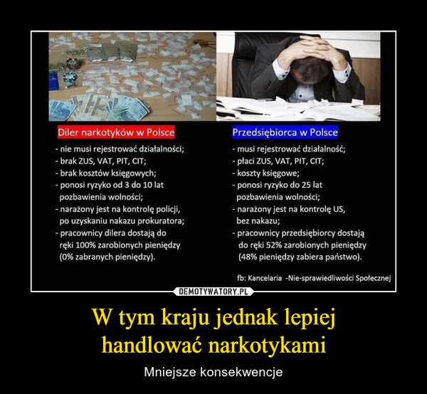 W tym kraju jednak lepiejhandlować narkotykami – Mniejsze konsekwencje Diler narkotyków w PolscePrzedsiębiorca w Polsce-nie musi rejestrować działalności;-brak ZUS, VAT, PIT, CIT-brak kosztów księgowych;ponosi ryzyko od 3 do 10 latpozbawienia wolności;-musi rejestrować działalność;płaci ZUS, VAT, PIT, CIT;-koszty księgowe;-ponosi ryzyko do 25 latpozbawienia wolności;-narażony jest na kontrolę US,bez nakazu;-narażony jest na kontrolę policji,po uzyskaniu nakazu prokuratora;pracownicy dilera dostają doręki 100% zarobionych pieniędzy(0% zabranych pieniędzy).-pracownicy przedsiębiorcy dostajądo reki 52 % zarobionych pieniędzy(48% pieniędzy zabiera państwo).fb: Kancelaria -Nie-sprawiedliwości Spotecznej100