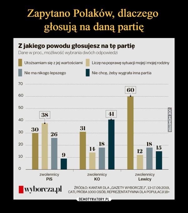 """–  Z jakiego powodu głosujesz na tę partięDane w proc, możliwość wybrania dwóch odpowiedzi  Utożsamiam się z jej wartościami      Liczę na poprawę sytuacji mojej i mojej rodzinyNie ma nikogo lepszego   Nie chcę, żeby wygrała inna partia50403020100zwolennicyPiSzwolennicyKOzwolennicyLewicy tt\borr/a. )lŹRÓDŁO: KANTAR DLA """"GAZETY WYBORCZEJ"""", 13-17.09.2019,CATI, PRÓBA 1000 OSÓB, REPREZENTATYWNA DLA POPULACJI 18*"""