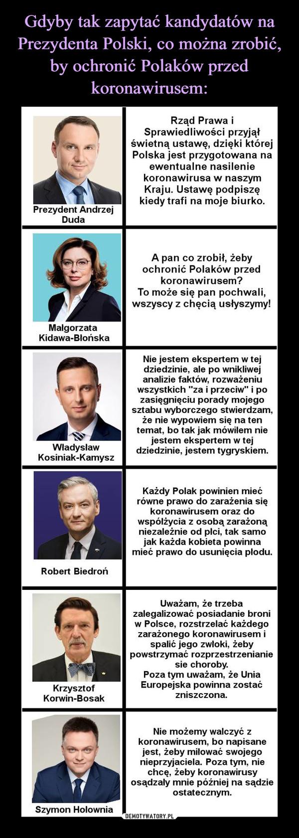 """–  Rząd Prawa iSprawiedliwości przyjąłświetną ustawę, dzięki którejPolska jest przygotowana naewentualne nasileniekoronawirusa w naszymKraju. Ustawę podpiszękiedy trafi na moje biurko.Prezydent AndrzejDudaA pan co zrobił, żebyochronić Polaków przedkoronawirusem?To może się pan pochwali,wszyscy z chęcią usłyszymy!MałgorzataKidawa-BlońskaNie jestem ekspertem w tejdziedzinie, ale po wnikliwejanalizie faktów, rozważeniuwszystkich """"za i przeciw"""" i pozasięgnięciu porady mojegosztabu wyborczego stwierdzam,że nie wypowiem się na tentemat, bo tak jak mówiłem niejestem ekspertem w tejWładysławdziedzinie, jestem tygryskiem.Kosiniak-KamyszKażdy Polak powinien miećrówne prawo do zarażenia siękoronawirusem oraz dowspółżycia z osobą zarażonąniezależnie od płci, tak samojak każda kobieta powinnamieć prawo do usunięcia płodu.Robert BiedrońUważam, że trzebazalegalizować posiadanie broniw Polsce, rozstrzelać każdegozarażonego koronawirusem ispalić jego zwłoki, żebypowstrzymać rozprzestrzenianiesie choroby.Poza tym uważam, że UniaKrzysztofEuropejska powinna zostaćzniszczona.Korwin-BosakNie możemy walczyć zkoronawirusem, bo napisanejest, żeby miłować swojegonieprzyjaciela. Poza tym, niechcę, żeby koronawirusyosądzały mnie później na sądzieostatecznym.Szymon Hołownia"""