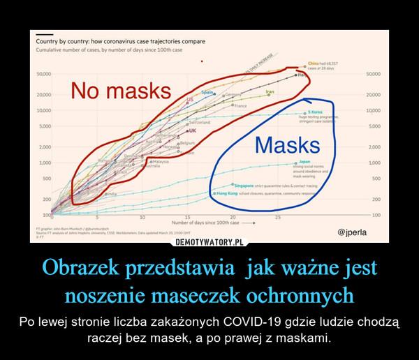 Obrazek przedstawia  jak ważne jest noszenie maseczek ochronnych – Po lewej stronie liczba zakażonych COVID-19 gdzie ludzie chodzą raczej bez masek, a po prawej z maskami.