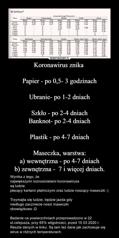 Koronawirus znika   Papier - po 0,5- 3 godzinach  Ubranie- po 1-2 dniach  Szkło - po 2-4 dniach Banknot- po 2-4 dniach  Plastik - po 4-7 dniach  Maseczka, warstwa: a) wewnętrzna - po 4-7 dniach b) zewnętrzna -  7 i więcej dniach.