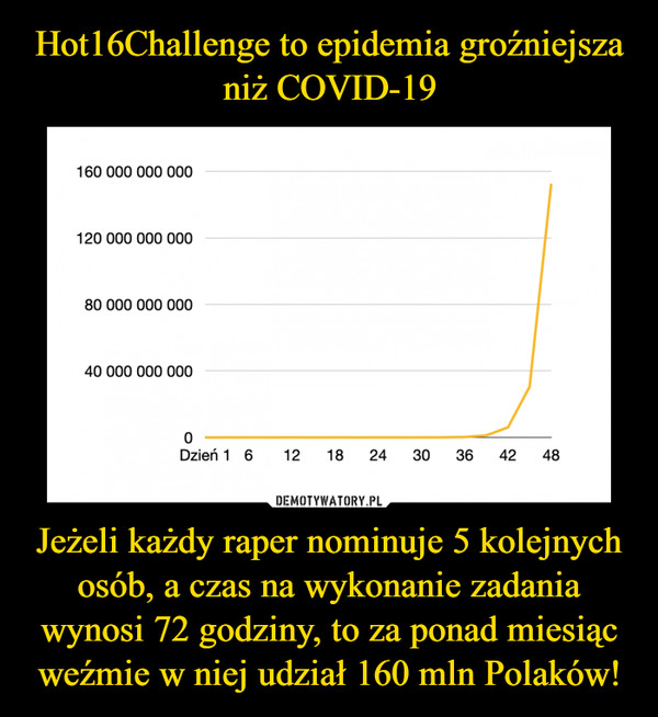 Jeżeli każdy raper nominuje 5 kolejnych osób, a czas na wykonanie zadania wynosi 72 godziny, to za ponad miesiąc weźmie w niej udział 160 mln Polaków! –