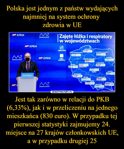 Polska jest jednym z państw wydających najmniej na system ochrony  zdrowia w UE Jest tak zarówno w relacji do PKB (6,33%), jak i w przeliczeniu na jednego mieszkańca (830 euro). W przypadku tej pierwszej statystyki zajmujemy 24. miejsce na 27 krajów członkowskich UE, a w przypadku drugiej 25