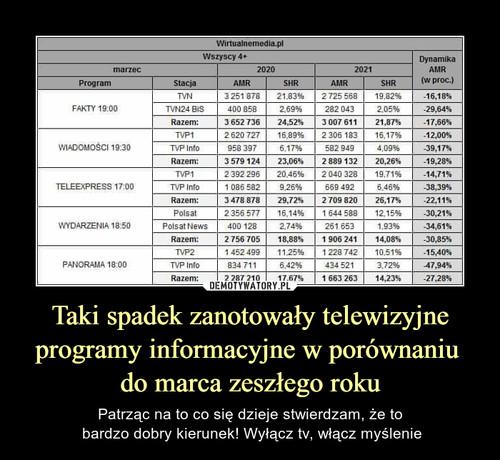 Taki spadek zanotowały telewizyjne programy informacyjne w porównaniu  do marca zeszłego roku
